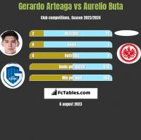 Gerardo Arteaga vs Aurelio Buta h2h player stats