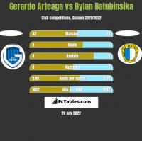 Gerardo Arteaga vs Dylan Batubinsika h2h player stats