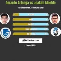 Gerardo Arteaga vs Joakim Maehle h2h player stats