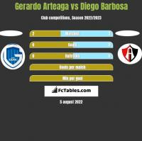Gerardo Arteaga vs Diego Barbosa h2h player stats