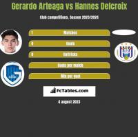 Gerardo Arteaga vs Hannes Delcroix h2h player stats