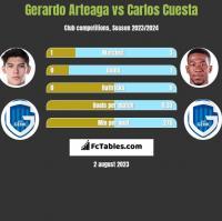Gerardo Arteaga vs Carlos Cuesta h2h player stats