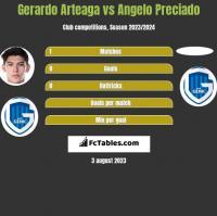 Gerardo Arteaga vs Angelo Preciado h2h player stats
