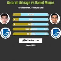 Gerardo Arteaga vs Daniel Munoz h2h player stats