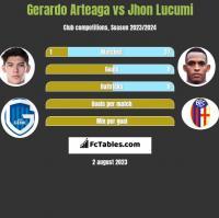 Gerardo Arteaga vs Jhon Lucumi h2h player stats