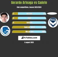 Gerardo Arteaga vs Cadete h2h player stats