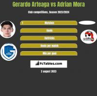 Gerardo Arteaga vs Adrian Mora h2h player stats