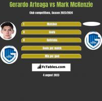 Gerardo Arteaga vs Mark McKenzie h2h player stats