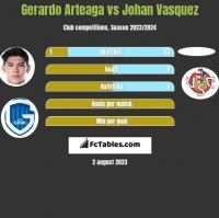Gerardo Arteaga vs Johan Vasquez h2h player stats