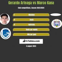 Gerardo Arteaga vs Marco Kana h2h player stats
