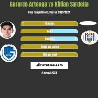 Gerardo Arteaga vs Killian Sardella h2h player stats