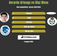 Gerardo Arteaga vs Diaz Rivas h2h player stats