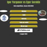 Igor Yurganov vs Jegor Sorokin h2h player stats