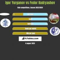 Igor Yurganov vs Fedor Kudryashov h2h player stats