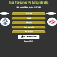 Igor Yurganov vs Miha Mevlja h2h player stats