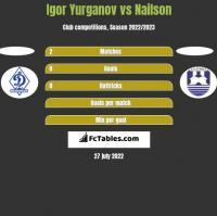 Igor Yurganov vs Nailson h2h player stats