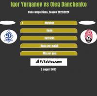 Igor Yurganov vs Oleg Danchenko h2h player stats