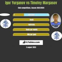Igor Yurganov vs Timofey Margasov h2h player stats