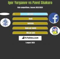 Igor Yurganov vs Pavel Shakuro h2h player stats