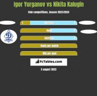 Igor Yurganov vs Nikita Kalugin h2h player stats