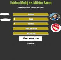 Liridon Mulaj vs Milaim Rama h2h player stats