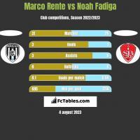 Marco Rente vs Noah Fadiga h2h player stats