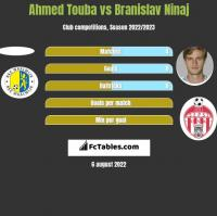 Ahmed Touba vs Branislav Ninaj h2h player stats