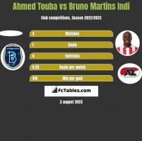 Ahmed Touba vs Bruno Martins Indi h2h player stats