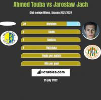 Ahmed Touba vs Jaroslaw Jach h2h player stats