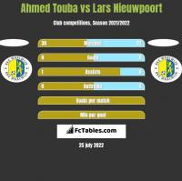 Ahmed Touba vs Lars Nieuwpoort h2h player stats