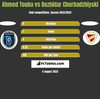 Ahmed Touba vs Bozhidar Chorbadzhiyski h2h player stats