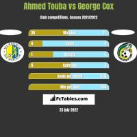 Ahmed Touba vs George Cox h2h player stats