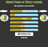 Ahmed Touba vs Thierry Lutonda h2h player stats