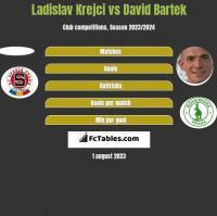 Ladislav Krejci vs David Bartek h2h player stats