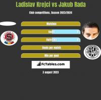 Ladislav Krejci vs Jakub Rada h2h player stats
