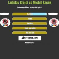 Ladislav Krejci vs Michal Sacek h2h player stats