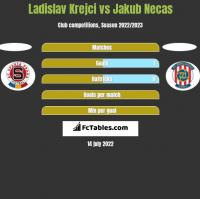 Ladislav Krejci vs Jakub Necas h2h player stats
