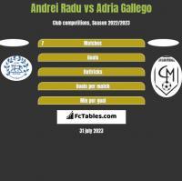 Andrei Radu vs Adria Gallego h2h player stats