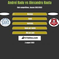 Andrei Radu vs Alexandru Rauta h2h player stats