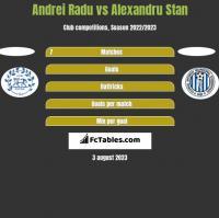 Andrei Radu vs Alexandru Stan h2h player stats