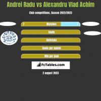 Andrei Radu vs Alexandru Vlad Achim h2h player stats