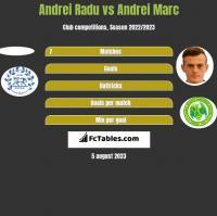 Andrei Radu vs Andrei Marc h2h player stats