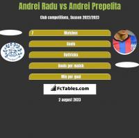 Andrei Radu vs Andrei Prepelita h2h player stats