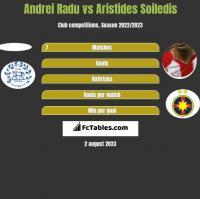 Andrei Radu vs Aristides Soiledis h2h player stats