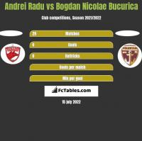 Andrei Radu vs Bogdan Nicolae Bucurica h2h player stats