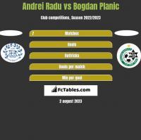 Andrei Radu vs Bogdan Planic h2h player stats