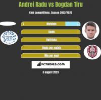 Andrei Radu vs Bogdan Tiru h2h player stats
