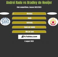 Andrei Radu vs Bradley de Nooijer h2h player stats