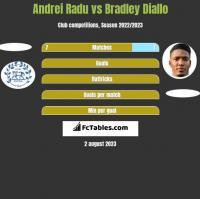 Andrei Radu vs Bradley Diallo h2h player stats