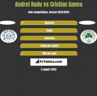 Andrei Radu vs Cristian Ganea h2h player stats